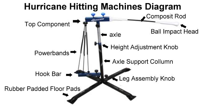 hurricanehittingmachinediagram.jpeg